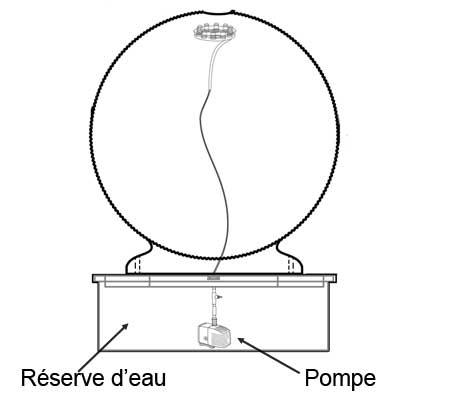 schéma fontaine béton